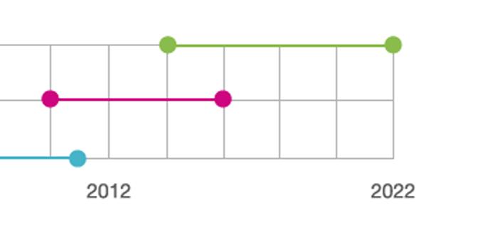 10 Year Timeline Diagram